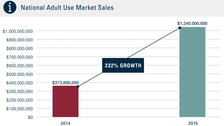 investing in cannabis: adult use sales