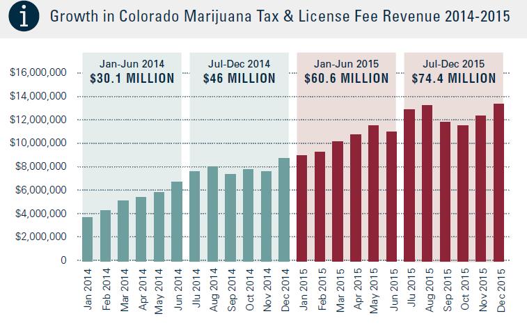 legal cannabis market in colorado