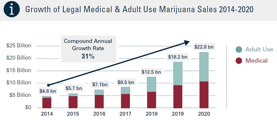 legal cannabis worth in US